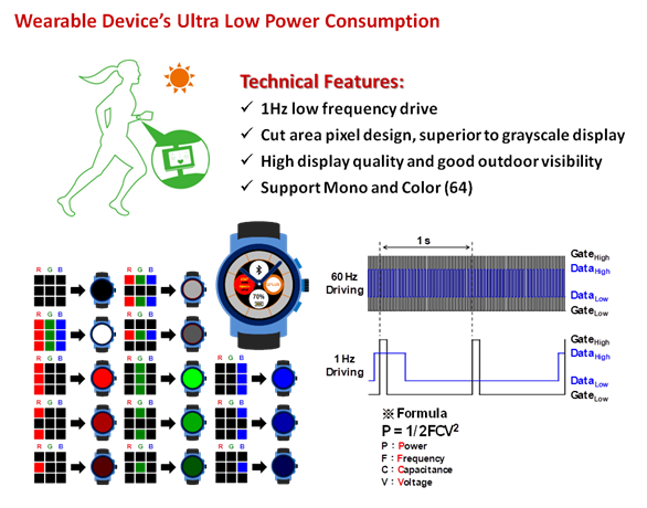 Wearable Device's Ultra Low Power Consumption | GIANTPLUS